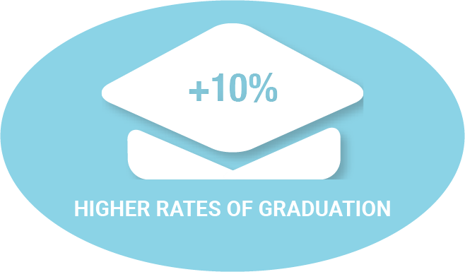 higher rates of graduation