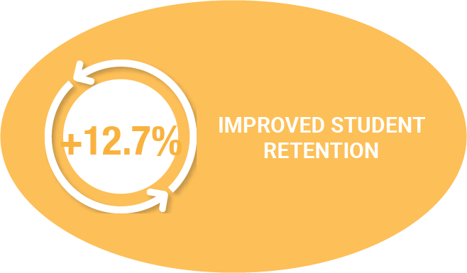 Improved Student Rentention
