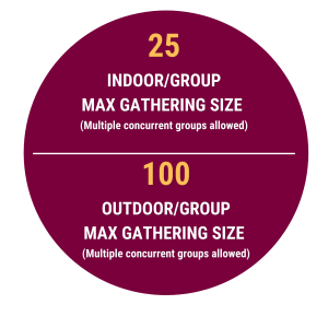 Max Gathering Size Indoor/group: 25 people (multiple concurrent groups allowed) Max Gathering Size Outdoor/group: 100 people (multiple concurrent groups allowed)