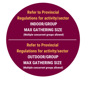 Max Gathering Size Indoor/group: According to Provincial Regulations by type of activity/sector Max Gathering Size Outdoor/group: According to Provincial Regulations by type of activity/sector